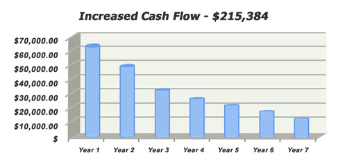 Increase Cash Flow with cost segregation