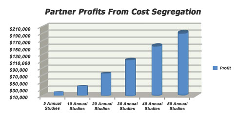 Partner profits from cost segregation